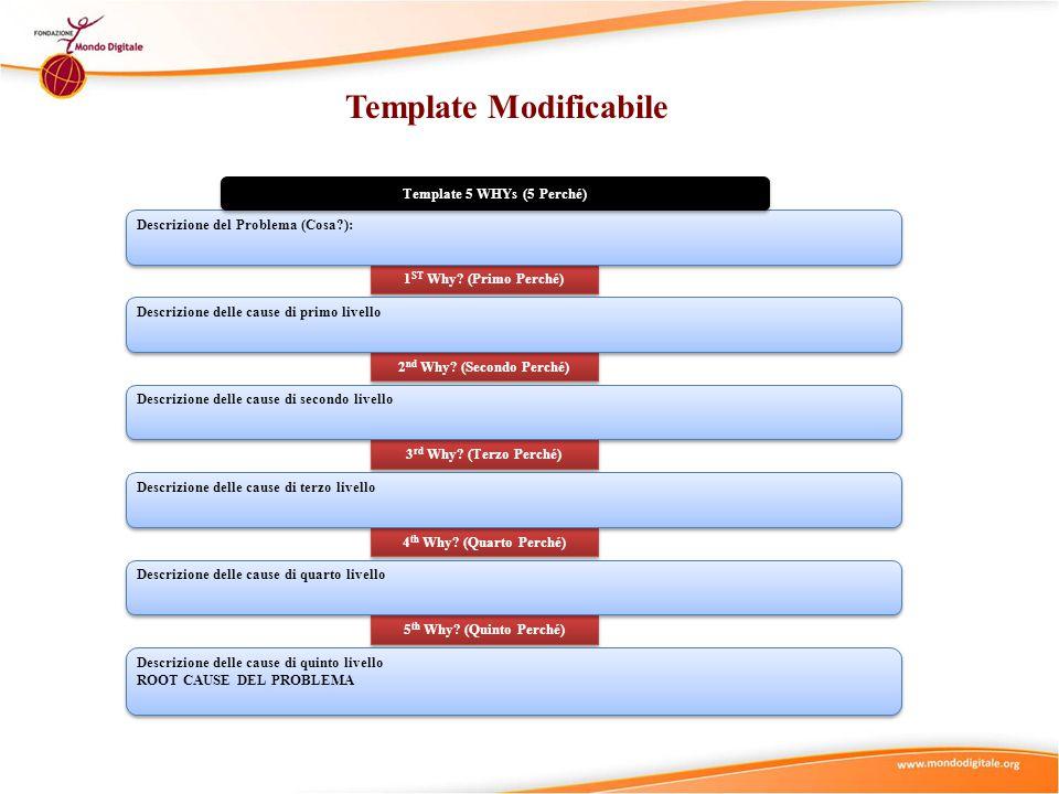 Template Modificabile 5 th Why? (Quinto Perché) 4 th Why? (Quarto Perché) 3 rd Why? (Terzo Perché) 2 nd Why? (Secondo Perché) 1 ST Why? (Primo Perché)