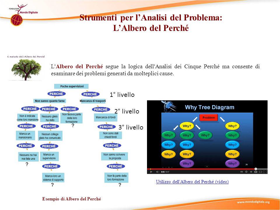 L'Albero del Perché segue la logica dell'Analisi dei Cinque Perché ma consente di esaminare dei problemi generati da molteplici cause. Esempio di Albe
