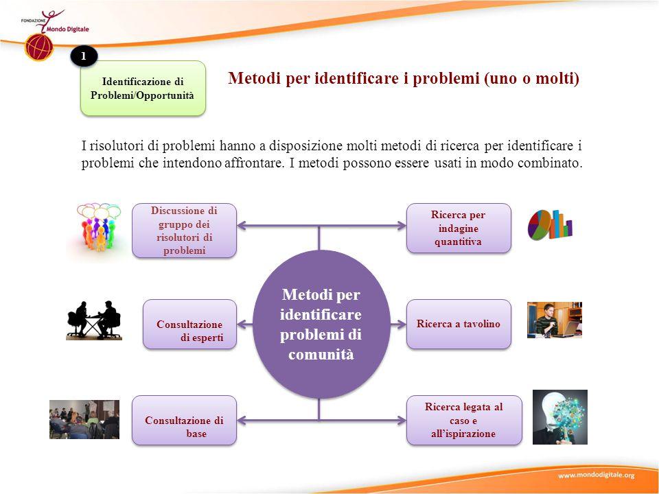 Identificazione di Problemi/Opportunità 1 1 Metodi per identificare i problemi (uno o molti) I risolutori di problemi hanno a disposizione molti metod