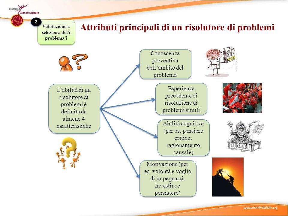 Valutazione e selezione del/i problema/i 2 2 Conoscenza preventiva dell'ambito del problema Esperienza precedente di risoluzione di problemi simili Ab