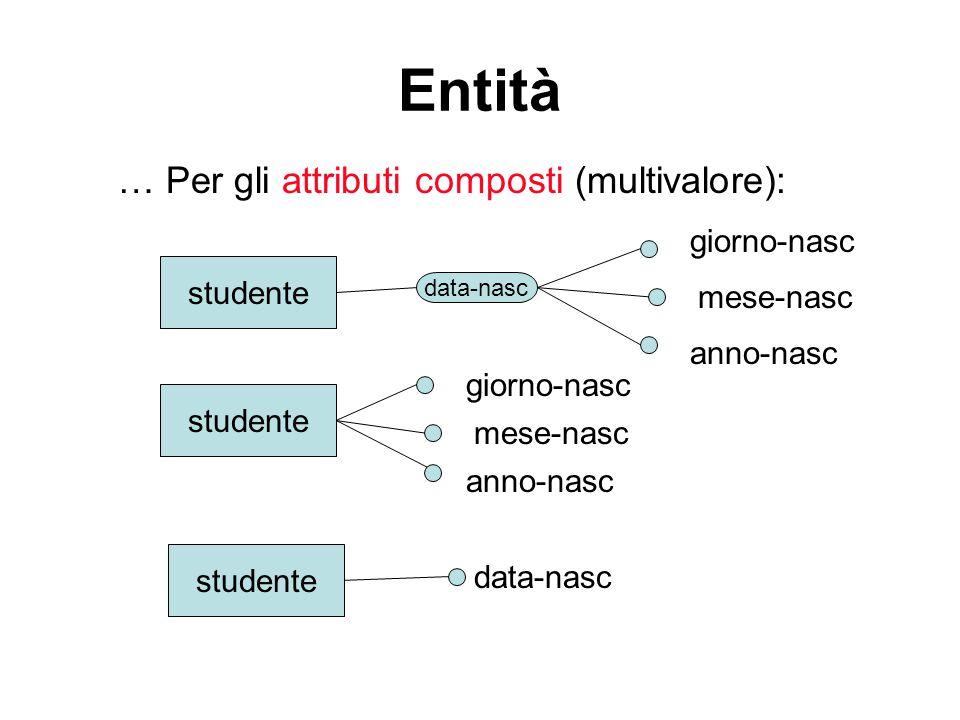 Entità … Per gli attributi composti (multivalore): studente giorno-nasc mese-nasc anno-nasc studente giorno-nasc mese-nasc anno-nasc studente data-nasc