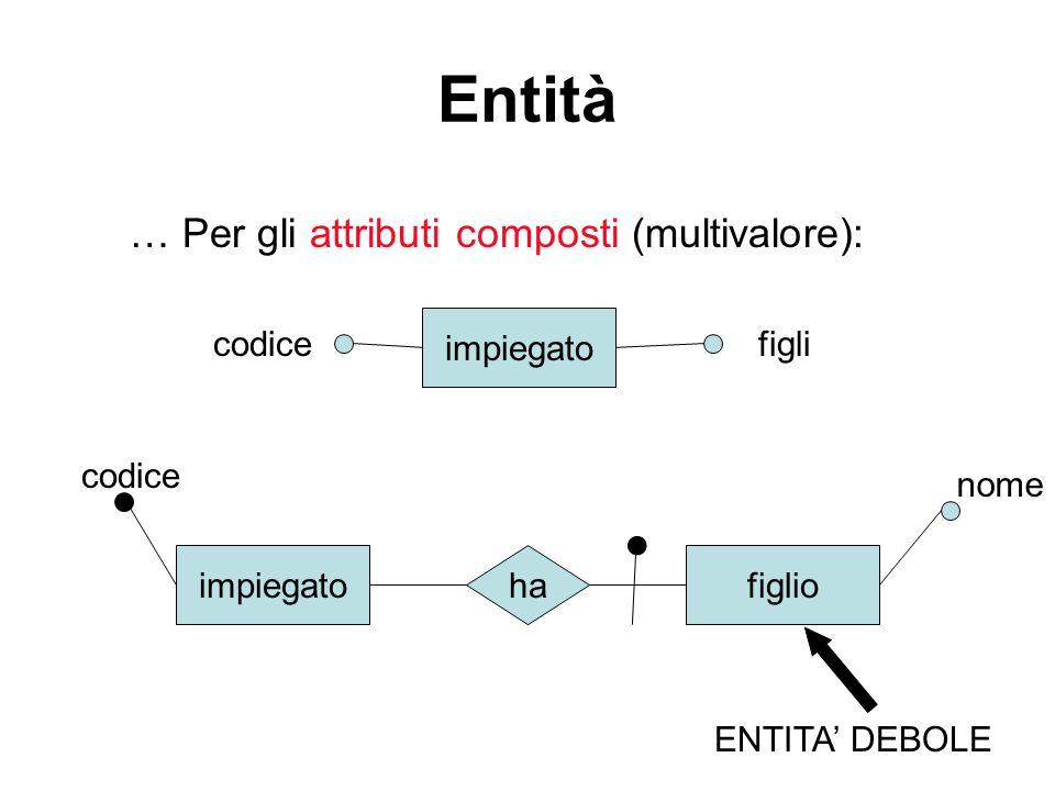 Entità … Per gli attributi composti (multivalore): impiegato codicefigli impiegato codice figlio nome ha ENTITA' DEBOLE