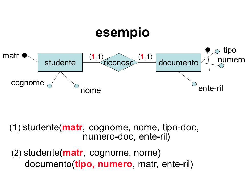esempio studente matr documentoriconosc numero (1)studente(matr, cognome, nome, tipo-doc, numero-doc, ente-ril) (1,1) (2) studente(matr, cognome, nome) documento(tipo, numero, matr, ente-ril) tipo ente-ril cognome nome