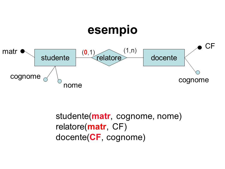 esempio studente matr docenterelatore cognome (0,1) (1,n) studente(matr, cognome, nome) relatore(matr, CF) docente(CF, cognome) CF cognome nome