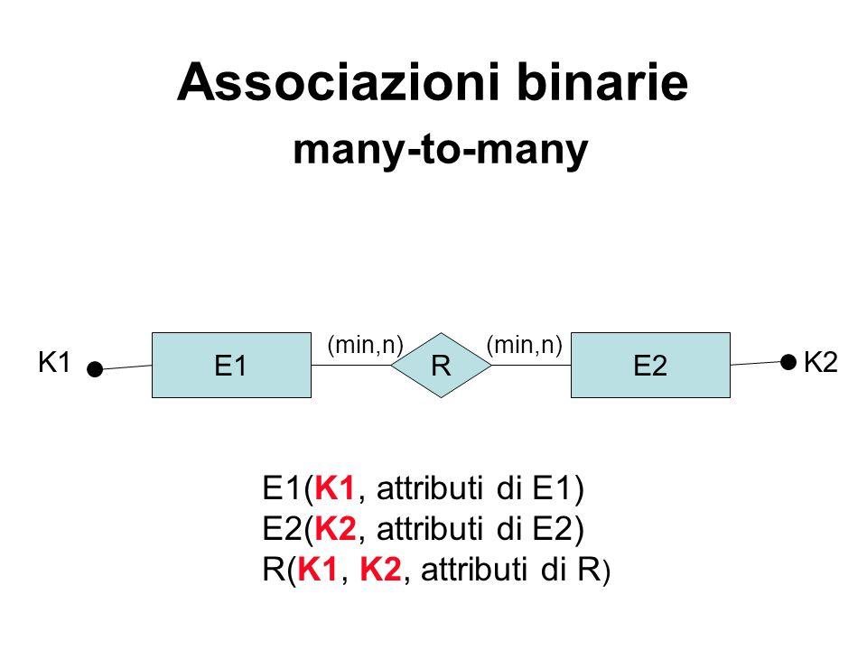 Associazioni binarie many-to-many E1 K1 E2R K2 E1(K1, attributi di E1) E2(K2, attributi di E2) R(K1, K2, attributi di R ) (min,n)