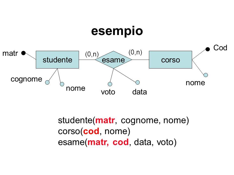 esempio studente matr corsoesame nome (0,n) studente(matr, cognome, nome) corso(cod, nome) esame(matr, cod, data, voto) Cod cognome nome datavoto