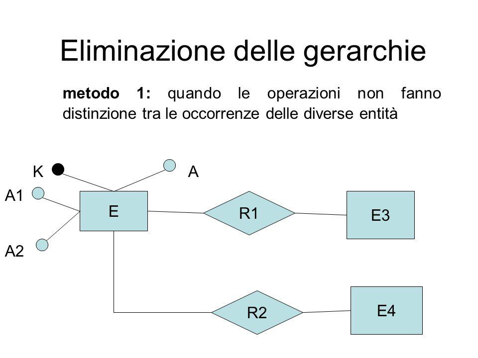 Eliminazione delle gerarchie metodo 1: quando le operazioni non fanno distinzione tra le occorrenze delle diverse entità E E3 R1 E4 R2 KA A2 A1