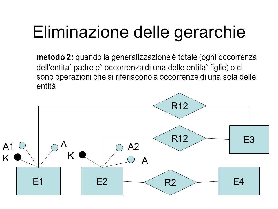 Eliminazione delle gerarchie metodo 2: quando la generalizzazione è totale (ogni occorrenza dell entita` padre e` occorrenza di una delle entita` figlie) o ci sono operazioni che si riferiscono a occorrenze di una sola delle entità E3 R12 E4 R2 E2E1 K A A2A1 K A R12