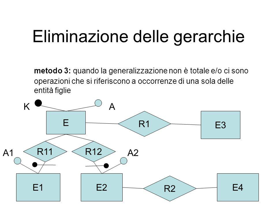 Associazioni binarie one-to-one se entrambe le entità hanno partecipazione parziale E1 K1 E2R K2 E1(K1, attributi di E1) E2(K2, attributi di E2) R(K1, K2, attributi di R) (0,1)