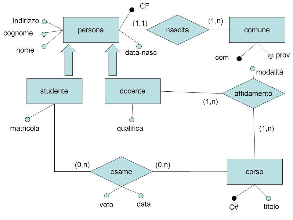 studente corso esame (0,n) matricola cognome voto data indirizzo docente affidamento (1,n) modalità (1,n) nascita-s comune comprov data-nasc CF nome qualifica (1,1) (1,n) C# titolo cognome indirizzo nome nascita-d (1,n) (1,1) data-nasc CF