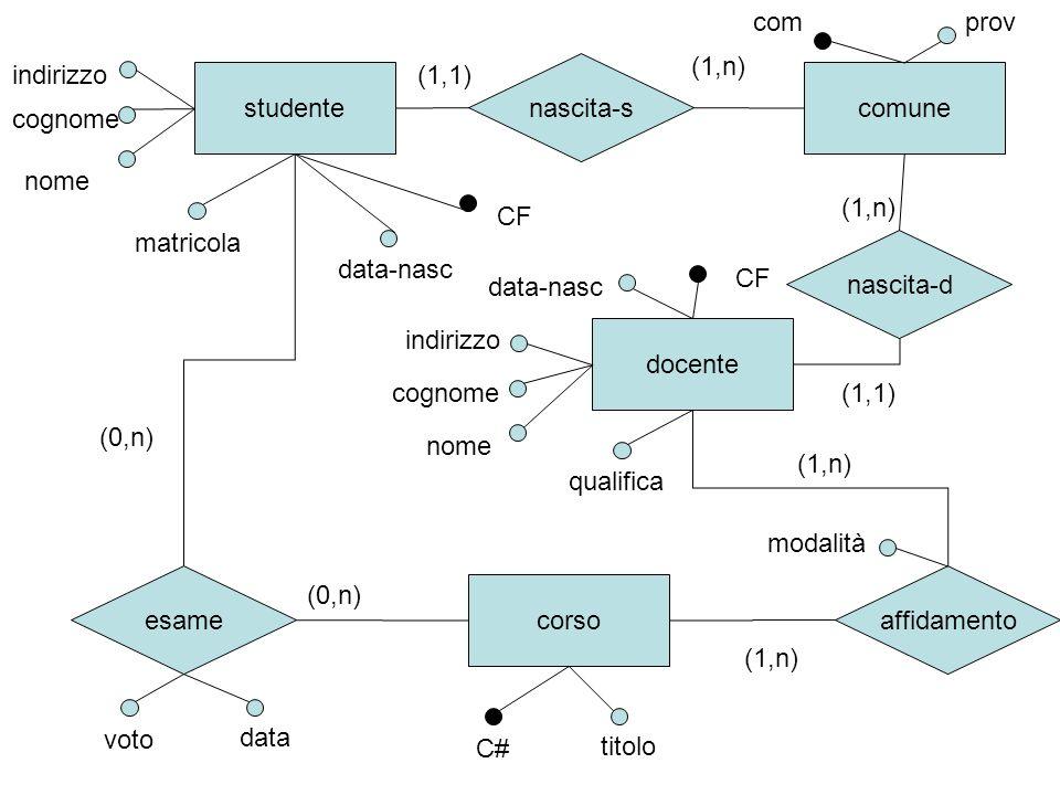 Schema relazionale Studente(CF,Matr,Cogn,Nome,Indir,Data-nasc,Com) Docente(CF,Qualifica,Cogn,Nome,Indir,Data-nasc,Com) Corso(C#,Titolo) Comune(Com,Prov) Esame(Matr,C#,Data,Voto) Affidamento(CF,C#,Modalità)