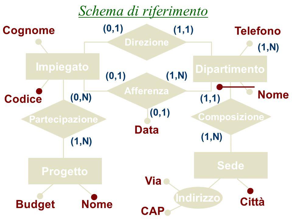 Progettazione Logica10 Informazioni necessarie per l'analisi delle prestazioni  Per studiare questi parametri abbiamo bisogno di conoscere, oltre all
