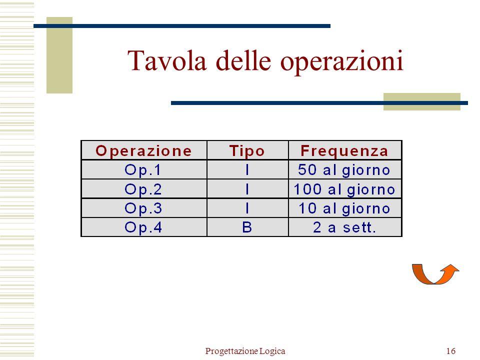 Progettazione Logica15 Descrizione delle operazioni  L'analisi delle operazioni principali richiede la codifica di: tipo dell'operazione : Interattiv