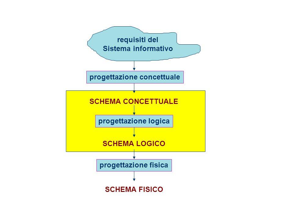 Progettazione Logica32 Assenza di ridondanza Operazione 1 Operazione 2 n.persone/n.città = media accessi per calcolare il numero di abitanti di una città