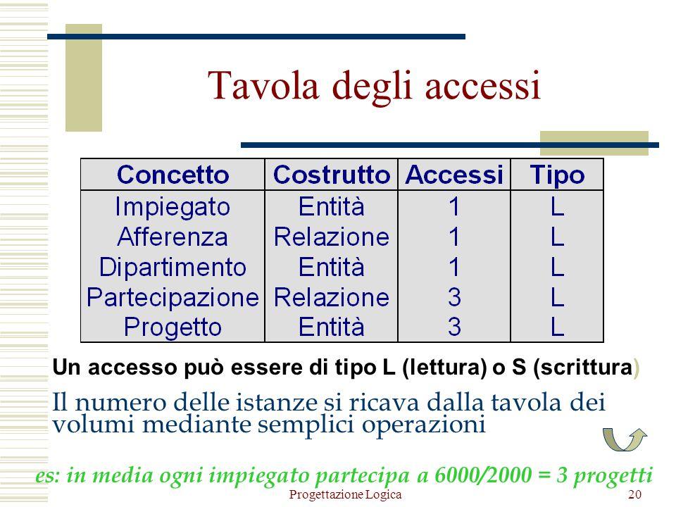Progettazione Logica19 Tavola degli accessi  Per ogni operazione significativa si costruisce una tavola degli accessi basata sullo schema di navigazi