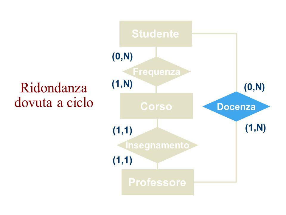Progettazione Logica26 Attributo derivabile da altra entità Importo totale Composizione AcquistoProdotto Prezzo (1,N) Importo totale è ottenibile con