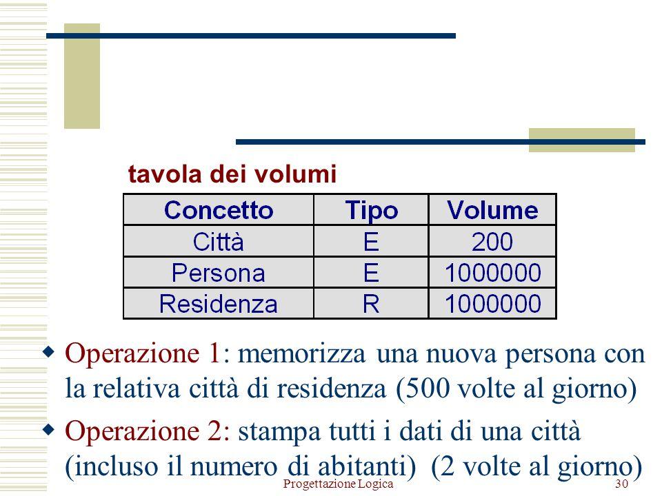 Progettazione Logica29 Analisi di una ridondanza Residenza PersonaCittà Numero abitanti (1,1)(1,N) L'attributo numero abitanti è derivabile da una ope