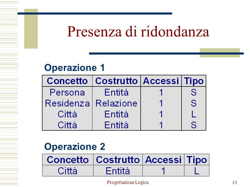 Progettazione Logica30  Operazione 1: memorizza una nuova persona con la relativa città di residenza (500 volte al giorno)  Operazione 2: stampa tut