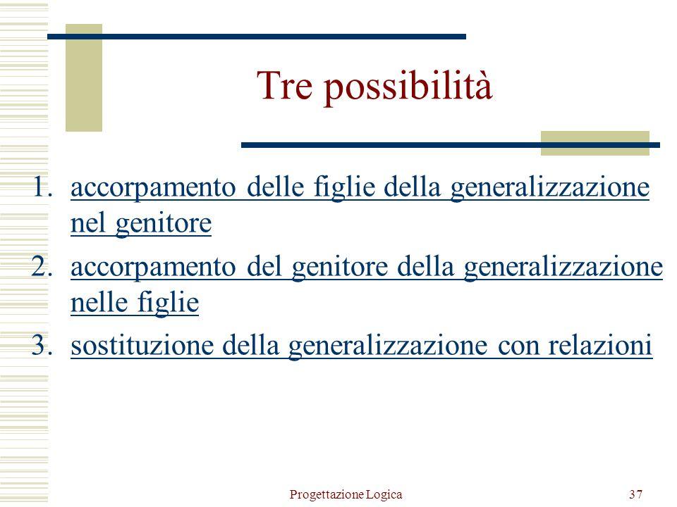 Progettazione Logica36 2. Eliminazione delle gerarchie  il modello relazionale non può rappresentare direttamente le generalizzazioni  entità e rela