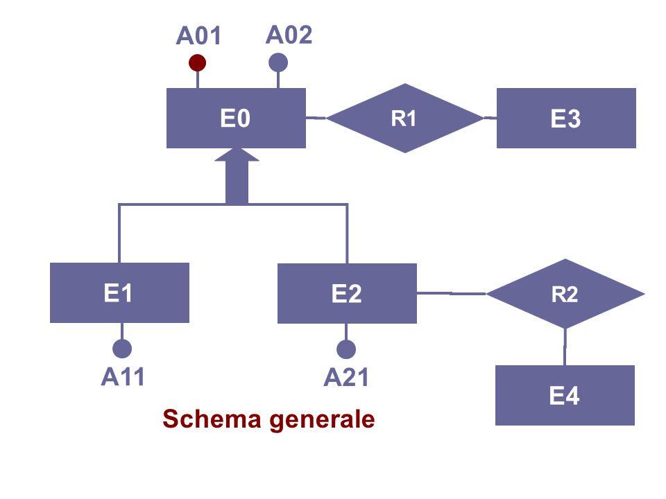 Progettazione Logica37 Tre possibilità 1.accorpamento delle figlie della generalizzazione nel genitoreaccorpamento delle figlie della generalizzazione