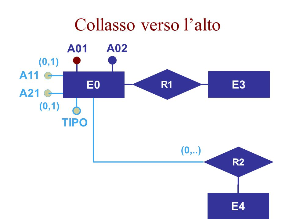 Progettazione Logica39 Accorpamento delle figlie della generalizzazione nel genitore  E1 e E2 sono eliminate e le loro proprietà vengono aggiunte al