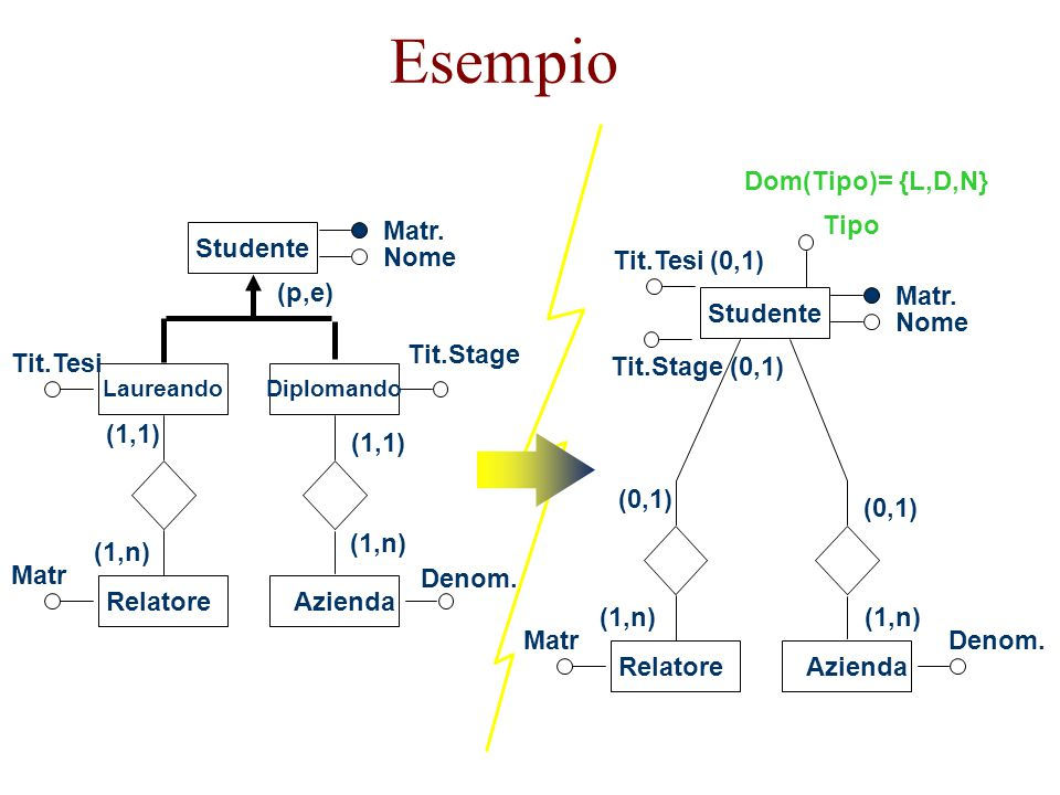 A11 A21 TIPO (0,1) (0,..) E0 A01 A02 R1 E3 R2 E4 Collasso verso l'alto