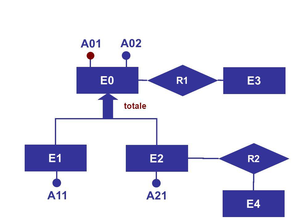 Progettazione Logica42 Osservazioni  Conveniente quando le operazioni sulla base di dati non fanno molta distinzione tra le occorrenze e tra gli attr