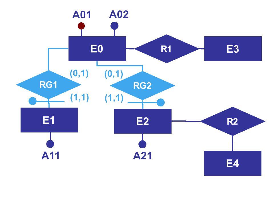 Progettazione Logica48 Sostituzione della generalizzazione con relationship  La generalizzazione si trasforma in due associazioni uno a uno che legan