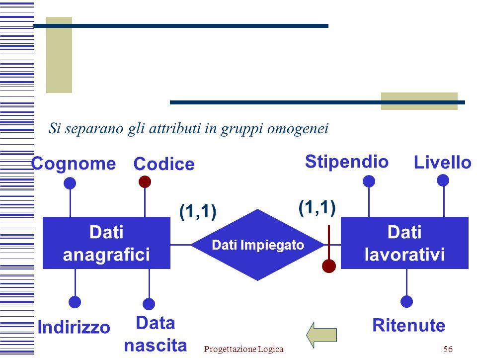 Progettazione Logica55 Impiegato Livello Stipendio Ritenute Cognome Indirizzo Data nascita Codice Partizionamento verticale di entità