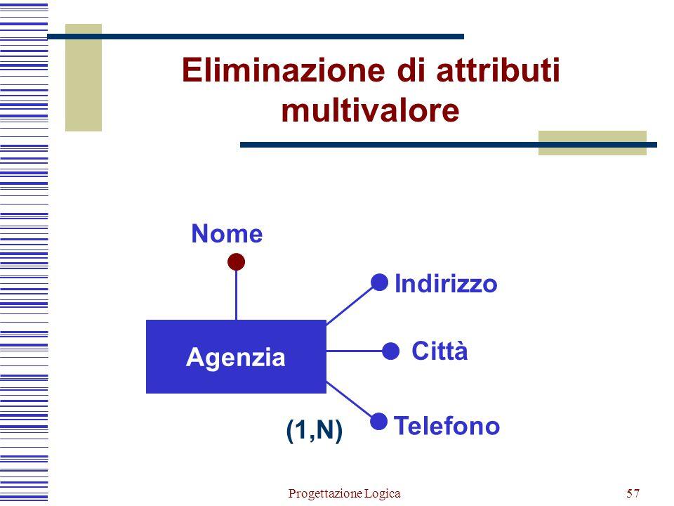 Progettazione Logica56 Livello Stipendio Ritenute Cognome Indirizzo Data nascita Codice Dati Impiegato Dati anagrafici Dati lavorativi (1,1) Si separa