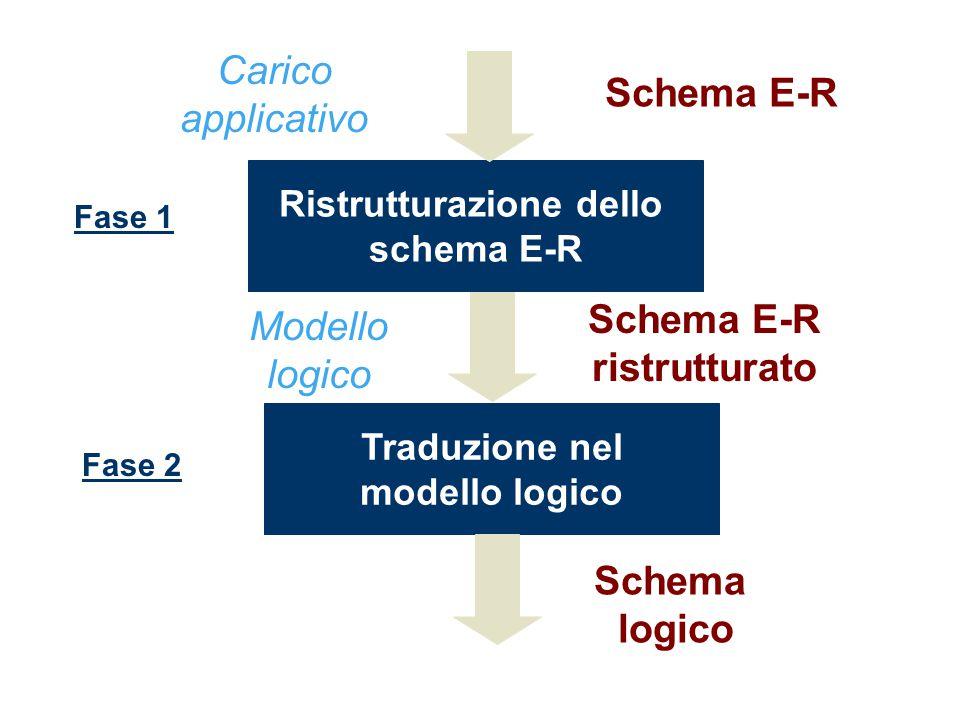 Schema E-R ristrutturato Modello logico Traduzione nel modello logico Schema logico Fase 2 Ristrutturazione dello schema E-R Schema E-R Carico applicativo Fase 1