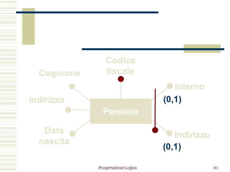 Progettazione Logica60 Indirizzo Interno Cognome Indirizzo Data nascita Codice fiscale Intestazione PersonaAppartamento (0,1) (1,1) Accorpamento di En