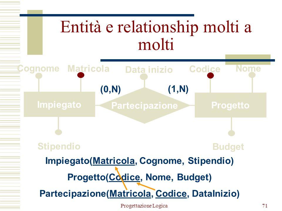  Ogni entità è tradotta con una relazione con gli stessi attributi La chiave primaria coincide con l'identificatore principale dell'entità Gli attrib