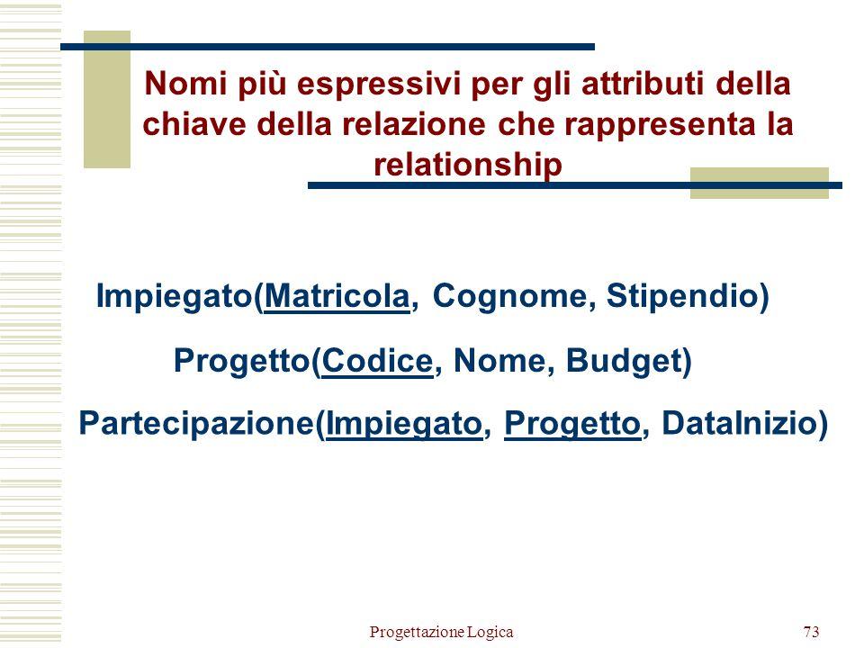 Progettazione Logica72 Nomi più espressivi per gli attributi della chiave della relazione che rappresenta la relationship Impiegato(Matricola, Cognome
