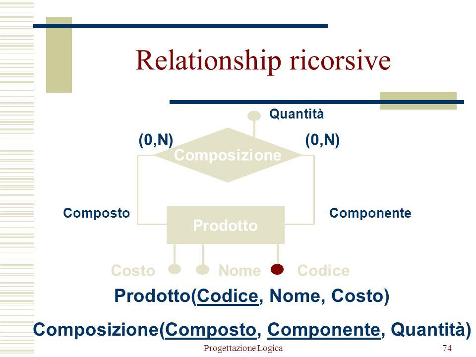 Progettazione Logica73 Nomi più espressivi per gli attributi della chiave della relazione che rappresenta la relationship Impiegato(Matricola, Cognome