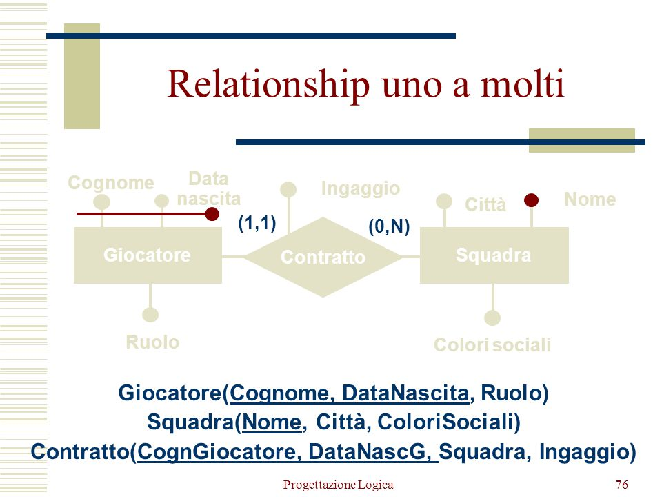 75 Nome FornitoreProdotto Dipartimento Fornitura Partita IVAGenereCodice Quantità Nome Telefono (0,N) (1,N) Relationship n-arie Fornitore(PartitaIVA,