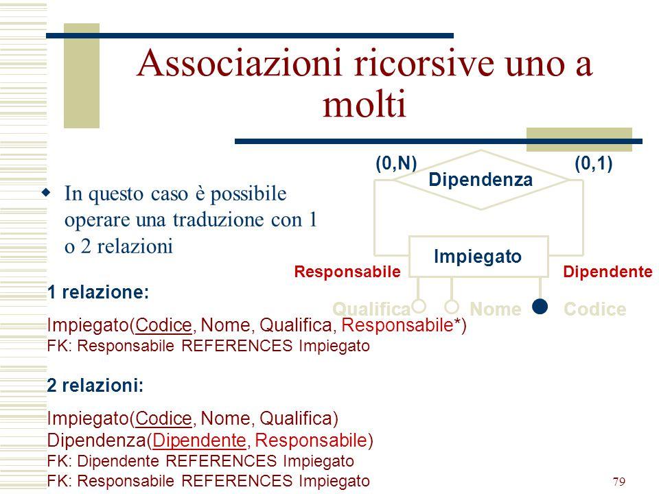 Progettazione Logica78 Cognome GiocatoreSquadra Contratto Data nascita Città Nome Ingaggio (0,1) (0,N) Ruolo Colori sociali Osservazione se la cardina