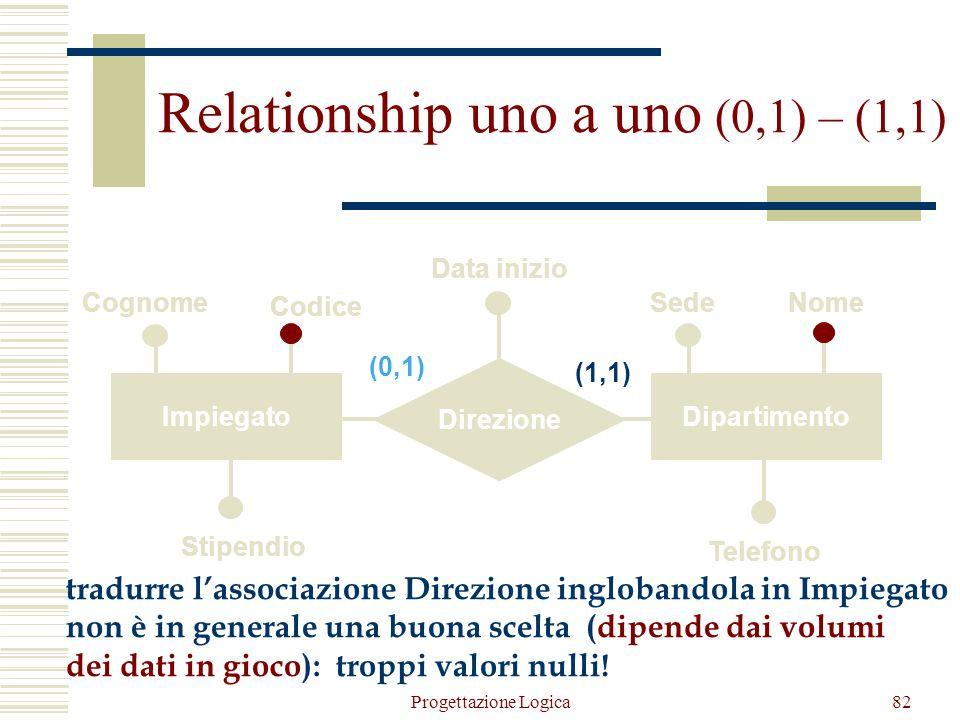 81 DirettoreDipartimento Direzione Cognome Codice SedeNome Data inizio (1,1) Stipendio Telefono Relationship uno a uno (1,1) – (1,1) Direttore (Codice