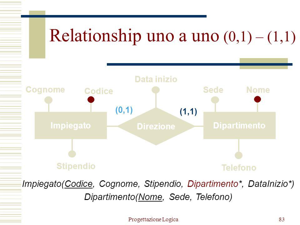Progettazione Logica82 ImpiegatoDipartimento Direzione Cognome Codice SedeNome Data inizio (0,1) (1,1) Stipendio Telefono Relationship uno a uno (0,1)