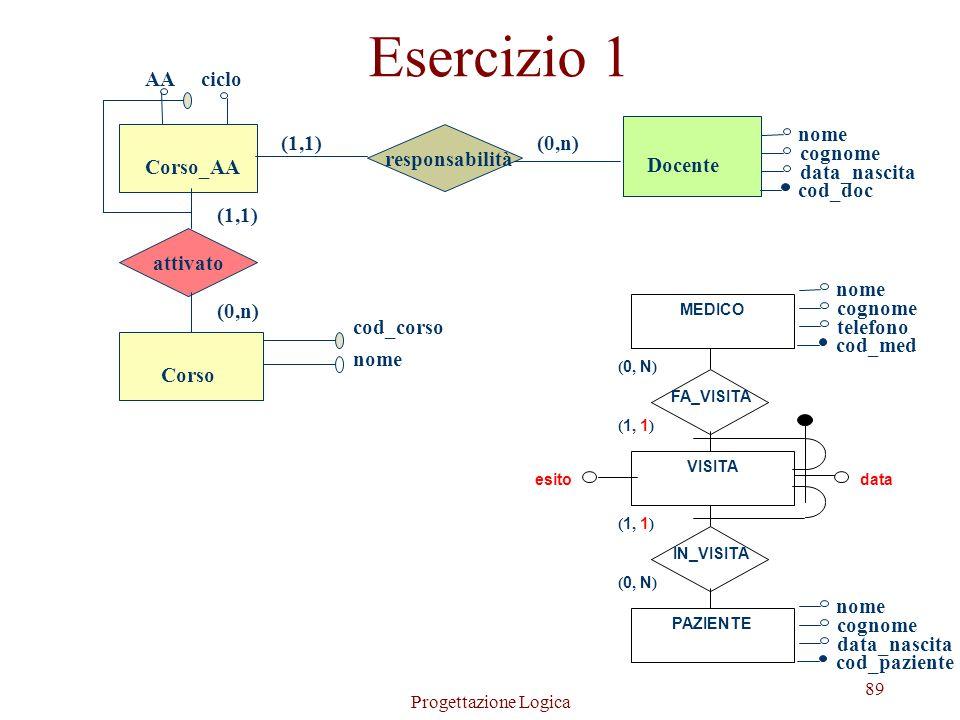l Per le entità E che partecipano ad associazioni sempre con max-card(E,R) = n la traduzione è immediata: Sede(Città, Via, CAP) Progetto(Nome, Budget)
