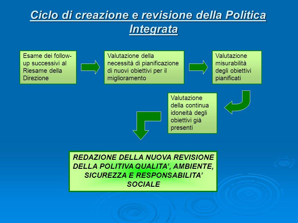 Ciclo di creazione e revisione della Politica Integrata Esame dei follow- up successivi al Riesame della Direzione Valutazione della necessità di pian