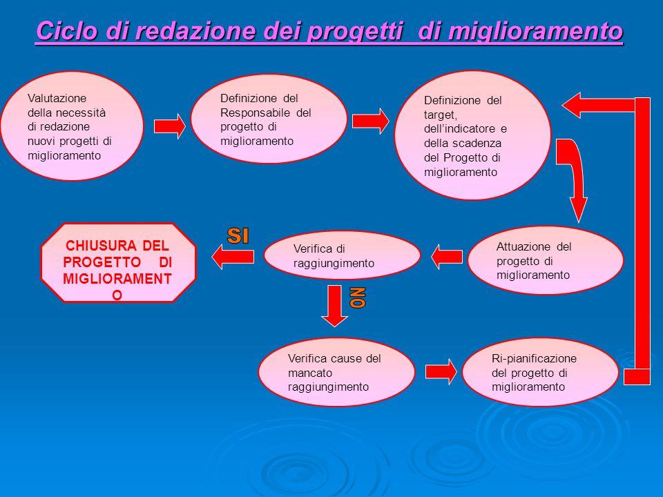Ciclo di redazione dei progetti di miglioramento Valutazione della necessità di redazione nuovi progetti di miglioramento Definizione del Responsabile