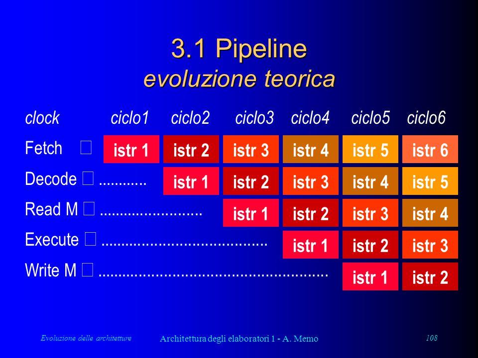 Evoluzione delle architetture Architettura degli elaboratori 1 - A. Memo 108 clock ciclo1 ciclo2 ciclo3 ciclo4 ciclo5 ciclo6 Fetch  Decode .........