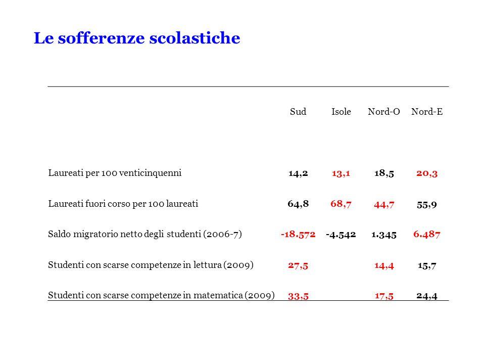 Le sofferenze scolastiche SudIsoleNord-ONord-E Laureati per 100 venticinquenni14,213,118,520,3 Laureati fuori corso per 100 laureati64,868,744,755,9 Saldo migratorio netto degli studenti (2006-7)-18.572-4.5421.3456.487 Studenti con scarse competenze in lettura (2009)27,514,415,7 Studenti con scarse competenze in matematica (2009)33,5 17,524,4