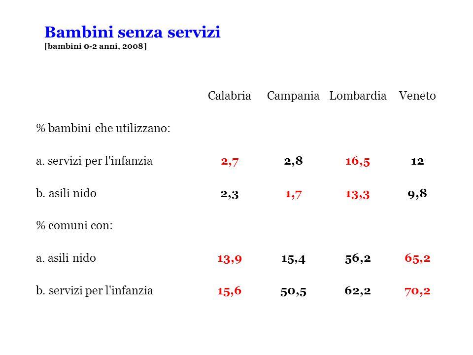 Bambini senza servizi [bambini 0-2 anni, 2008] CalabriaCampaniaLombardiaVeneto % bambini che utilizzano: a.