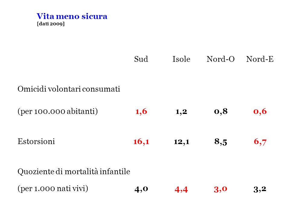 Vita meno sicura [dati 2009] SudIsoleNord-ONord-E Omicidi volontari consumati (per 100.000 abitanti)1,61,20,80,6 Estorsioni16,112,18,56,7 Quoziente di mortalità infantile (per 1.000 nati vivi)4,04,43,03,2