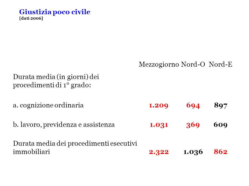 Giustizia poco civile [dati 2006] MezzogiornoNord-ONord-E Durata media (in giorni) dei procedimenti di 1° grado: a.