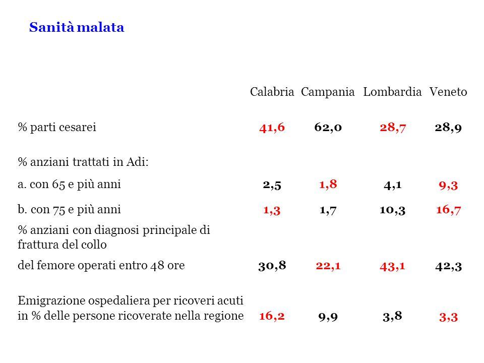 Sanità malata CalabriaCampaniaLombardiaVeneto % parti cesarei41,662,028,728,9 % anziani trattati in Adi: a.