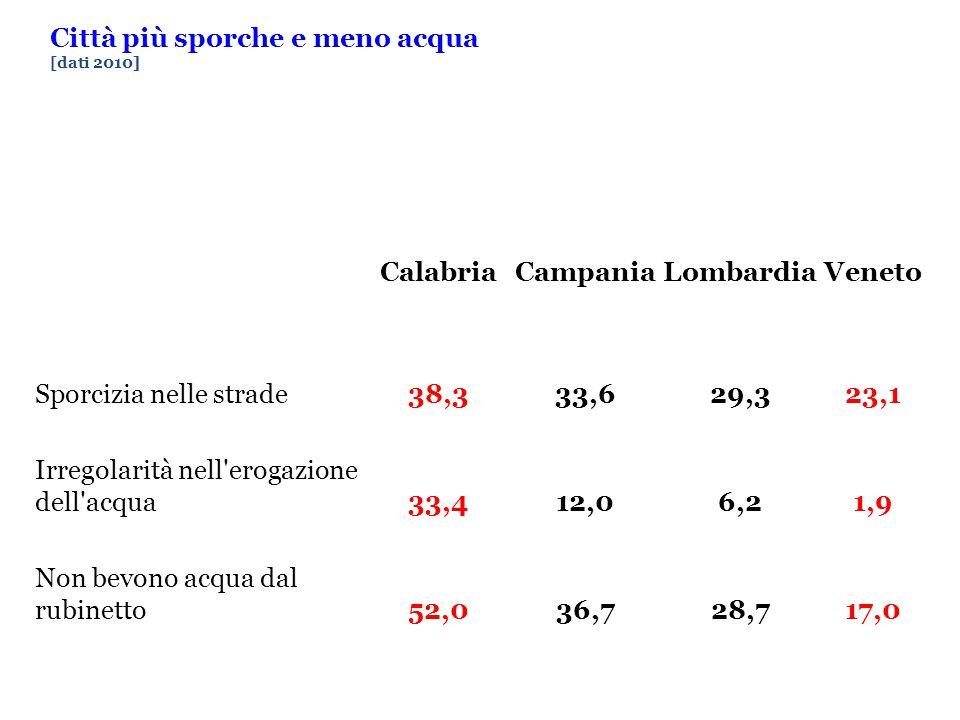 Città più sporche e meno acqua [dati 2010] CalabriaCampaniaLombardiaVeneto Sporcizia nelle strade38,333,629,323,1 Irregolarità nell erogazione dell acqua33,412,06,21,9 Non bevono acqua dal rubinetto52,036,728,717,0