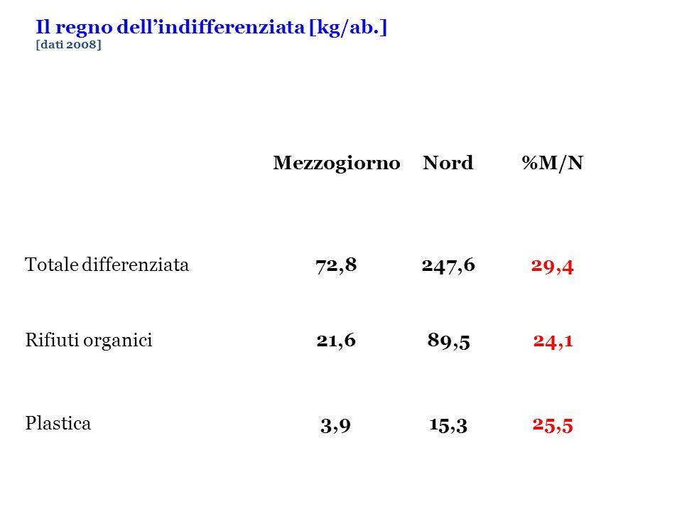 Il regno dell'indifferenziata [kg/ab.] [dati 2008] MezzogiornoNord%M/N Totale differenziata72,8247,629,4 Rifiuti organici21,689,524,1 Plastica3,915,325,5